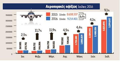 Σεζόν δύο ταχυτήτων για τον ελληνικό τουρισμό
