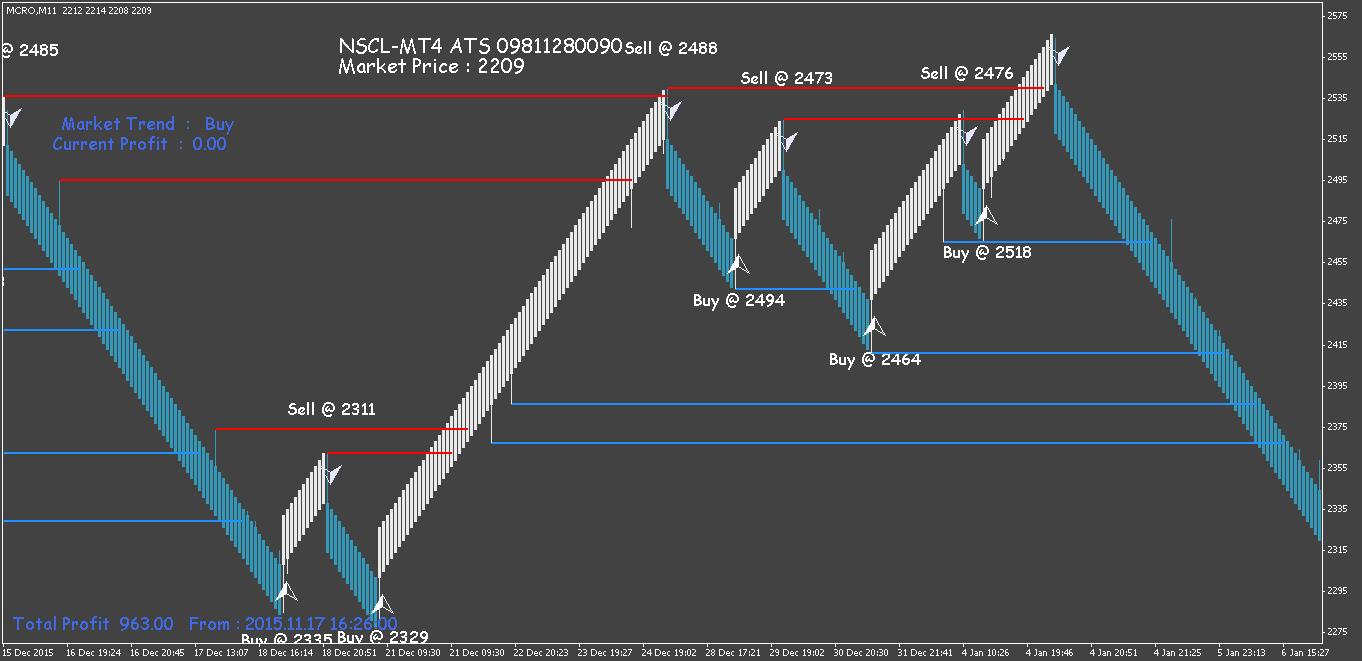 Renko trading system mt4