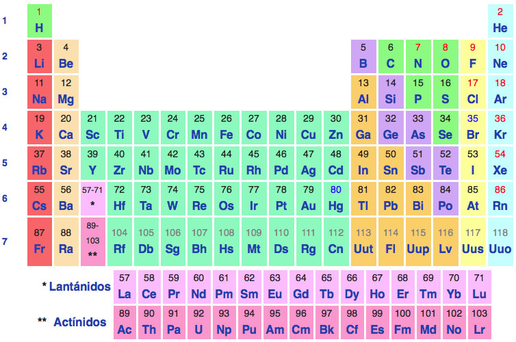 tabla periodica excel gallery periodic table and sample with full tabla periodica excel images periodic table - Tabla Periodica Excel