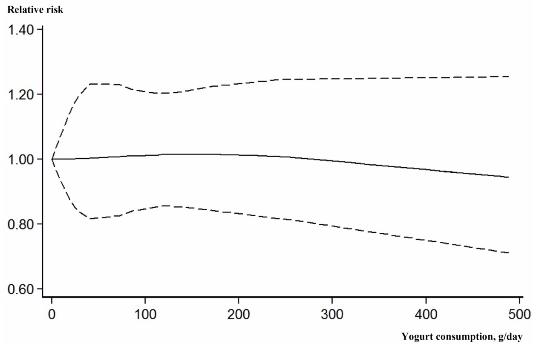 図:ヨーグルト摂取量と脳卒中リスク