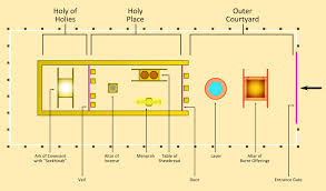 Plan of the tabernacle