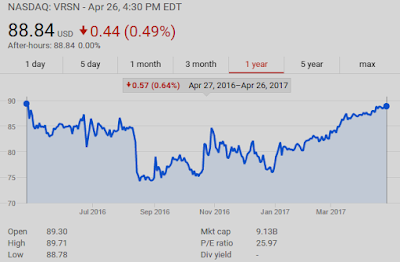 NASDAQ: VRSN