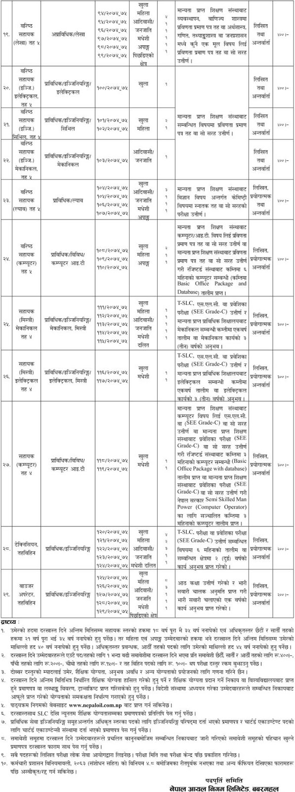 Nepal Oil Corporation (NOC) Job Vacancy (with Form and