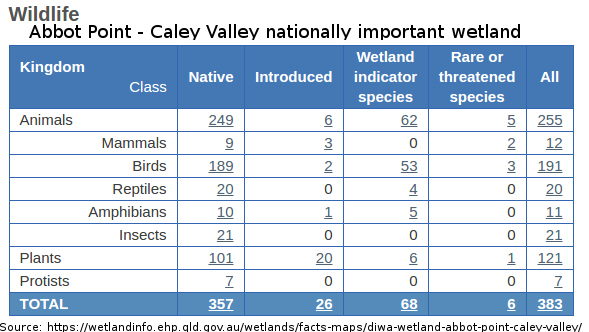 importance types and threats of the wetland environment River regulation and water diversion are the biggest threats to nsw wetlands these terms refer to altering the natural flow of rivers, streams, floodplains and wetlands the most common methods of doing this are by building dams, weirs and other structures on rivers and waterways.