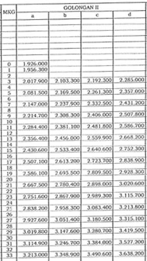 Gambar Daftar Gaji PNS Golongan II 2016
