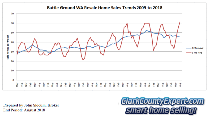 Battle Ground Resale Home Sales August 2018 - Units Sold