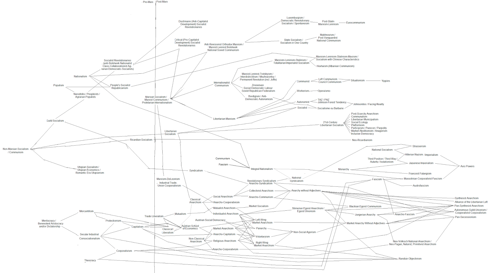 The Aquarian Agrarian: Political Theory Flow Chart