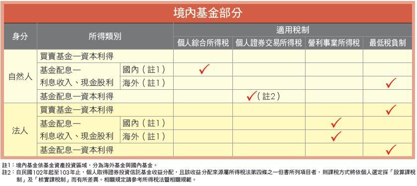 王拓財經部落格: 投資境內基金的稅負