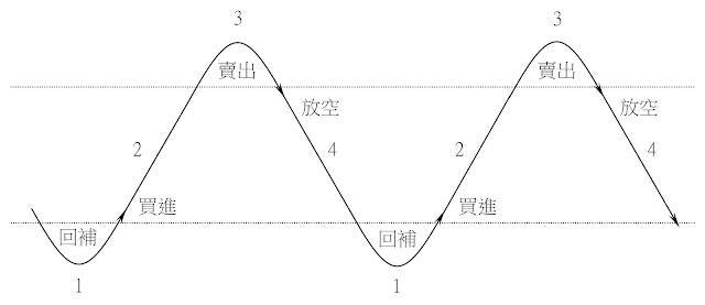 股價循環的四大階段圖