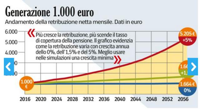 calcolo pensione futura calcolo età pensionabile