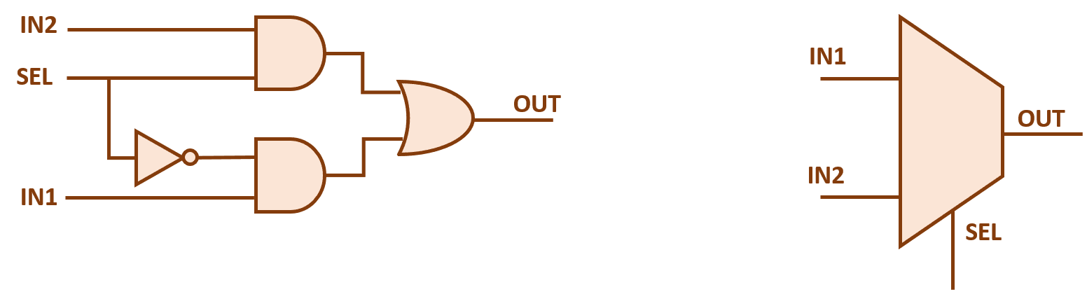 2 1 mux logic diagram