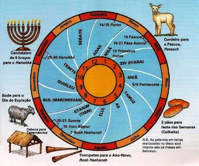 Resultado de imagem para festas judaicas