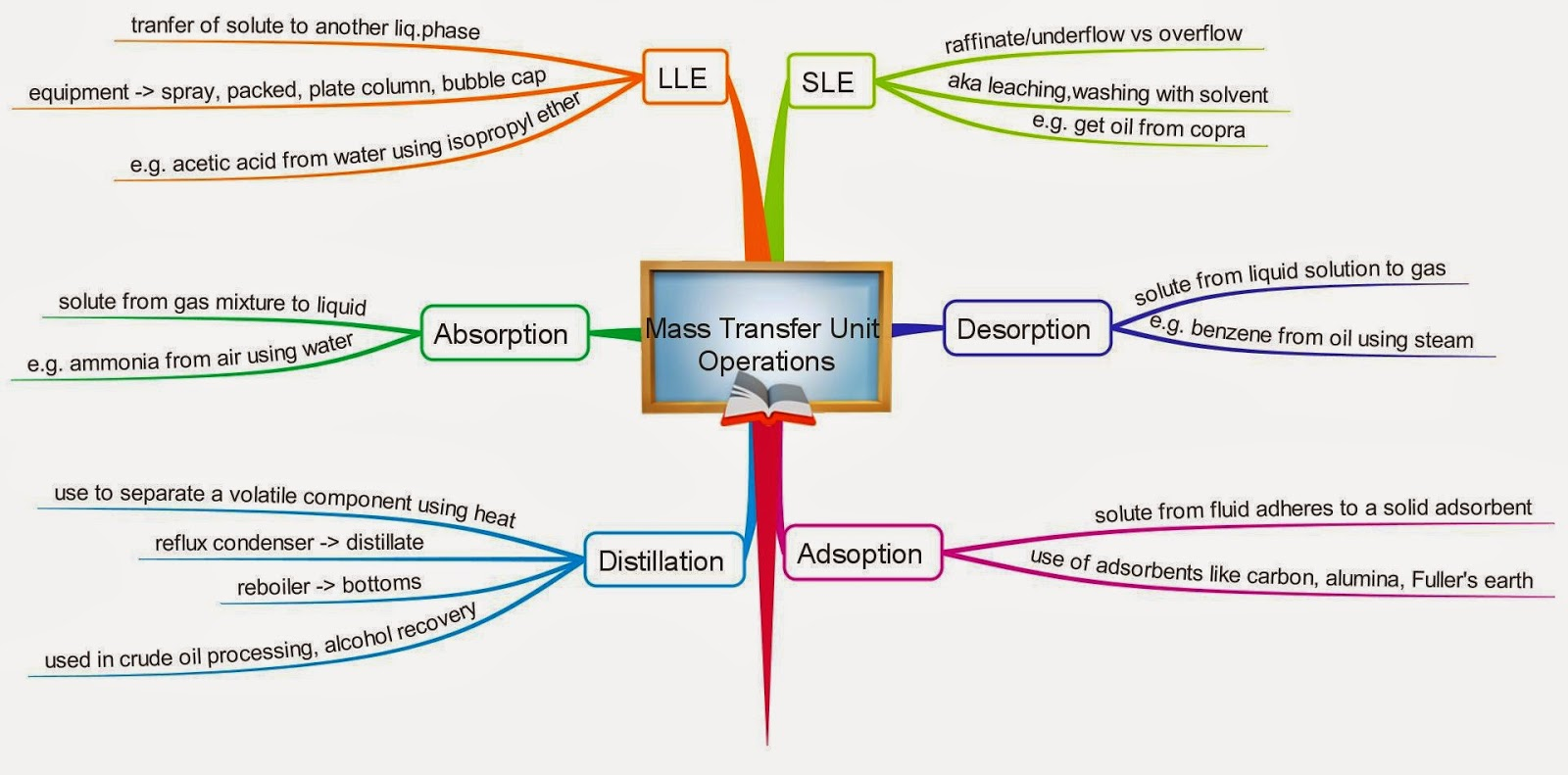 chemical engineering insider heat  mass transfer unit operations mindmap