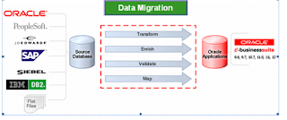 Oracle APPS  Data Migration