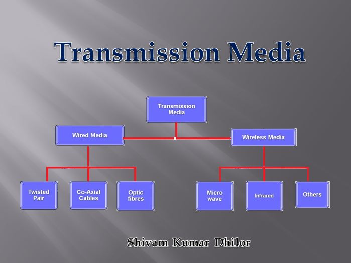 What Is Transmission >> Network Galaxy What Is Transmission Medium Types Of