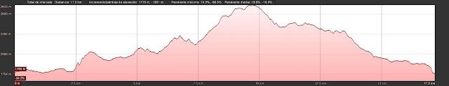 Perfil de la ruta a la Torre del Llambrión en Picos de Europa.