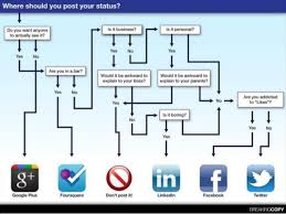 Social Networking like Facebook database