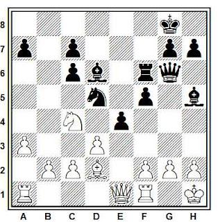 Posición de la partida Román - Fernández (Tolosa, 1980)