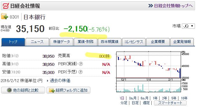 821f114125 JASDAQにしか上場できない万年中小型株の8301 日本銀行に怒りのぶん投げが来ててワロタ。まあでも20マソの損切りは痛いよなあ。