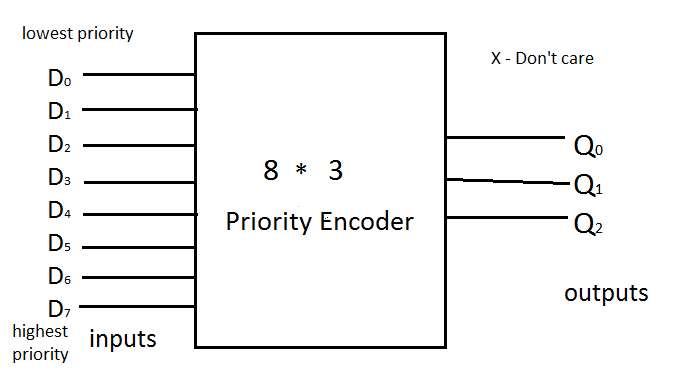 [DIAGRAM] Logic Diagram Of 8 To 3 Priority Encoder