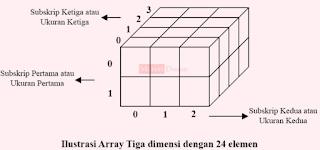 Pemrograman C++ Inisialisasi Array Multidimensi
