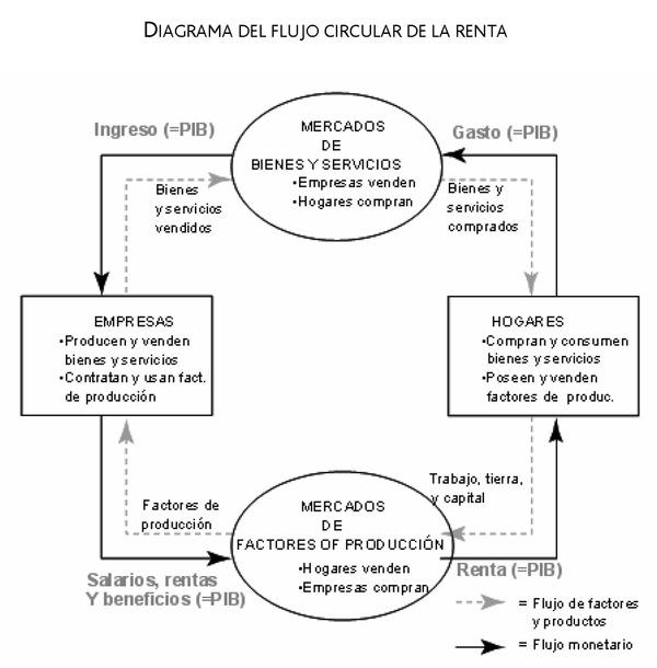 Actualidad y contenidos acadmicos polticas macroeconmicas ie analizando primero el caso de una economa sin sector pblico hay dos tipos de agentes que intervienen en el flujo circular de la renta ccuart Choice Image