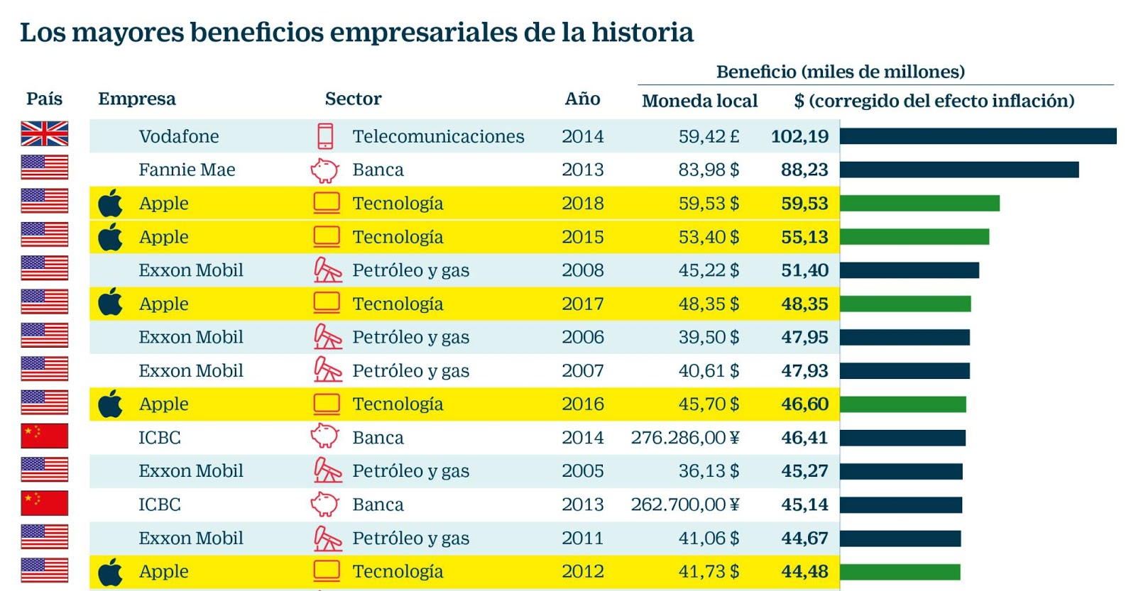 Vodafone empresa mayores beneficios historia