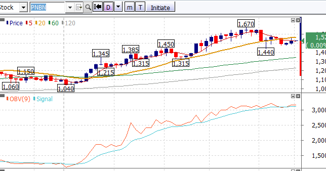 PNBN Analisa Saham PNBN | Road to 10% ROE