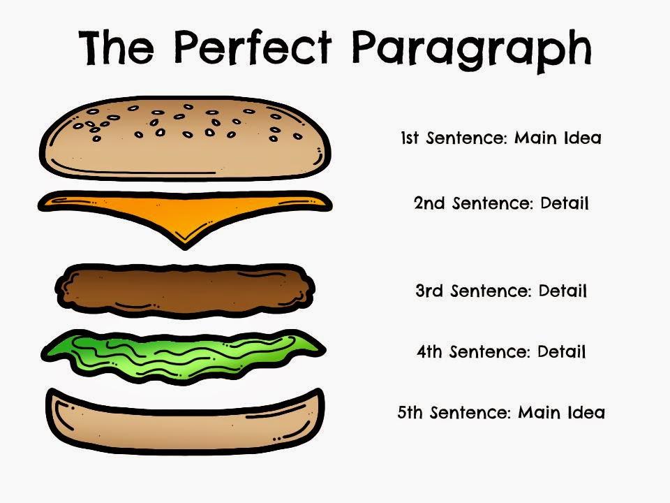 Writing A Paragraph, Topic Sentences , Finding The Main Idea