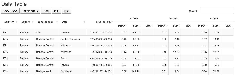 Shiny Datatables : Multi-row headers + rowspan/colspan in xlsx headers
