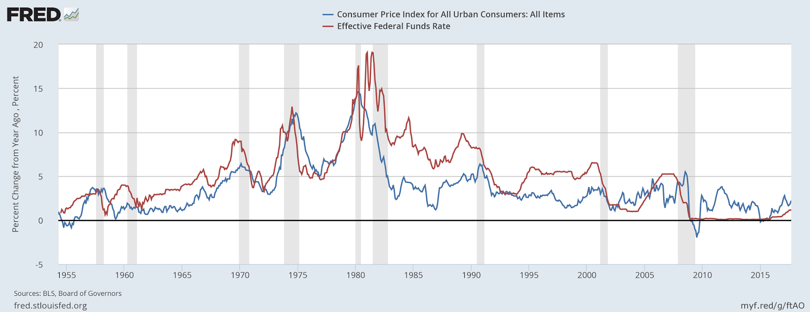 The grumpy economist how does inflation work anyway teasing out the notion that higher rates lower inflation from that graph takes a lot of work pooptronica Choice Image