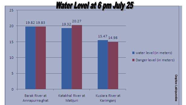 River Water Level at 6 PM Saturday July 2015