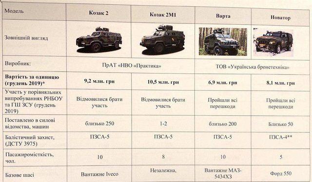 Скільки коштують вітчизняні бронеавтомобілі