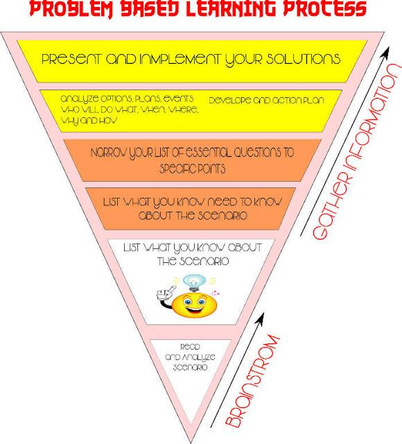 Pengertian dan Model Pembelajaran Problem Based Learning