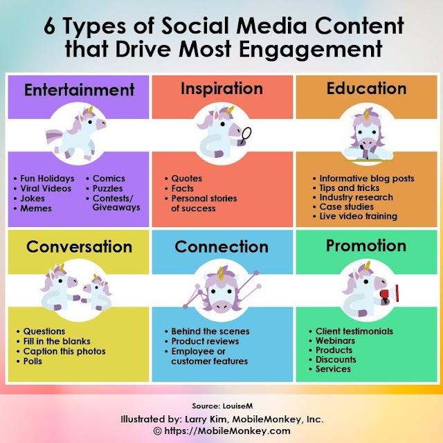 6 type konten sosial media yang memicu ketertarikan - #startsmeup
