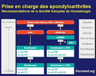 la prise en charge des spondyloarthrites