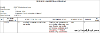 Kisi-kisi PH/UH Kelas 5 Tema 3 Kurikulum 2013 Terbaru