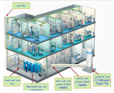 medical gas,nfpa 99,Afnor,nf 90-116 و الغازات  الطببيه mep ,HTM 02-01  part A