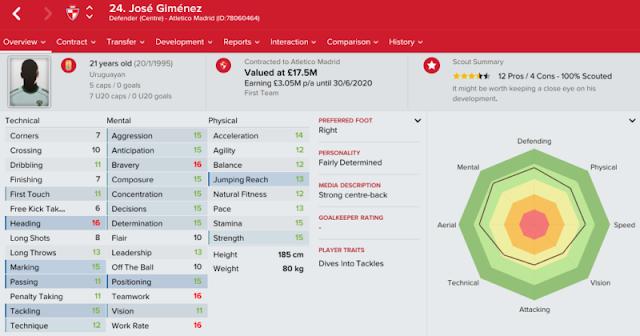 Jose Gimenez Bek Muda Terbaik Uruguay
