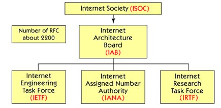 What is TCP/IP internet standard ?
