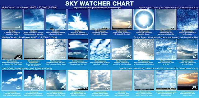 http://www.nws.noaa.gov/om/brochures/cloudchart.pdf