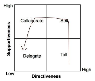 Macam - macam Gaya Kepemimpinan | Hiloverz