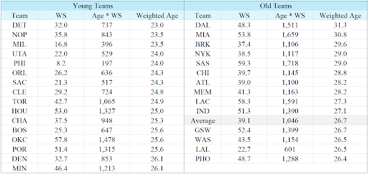 NBA Team Age by Win Share