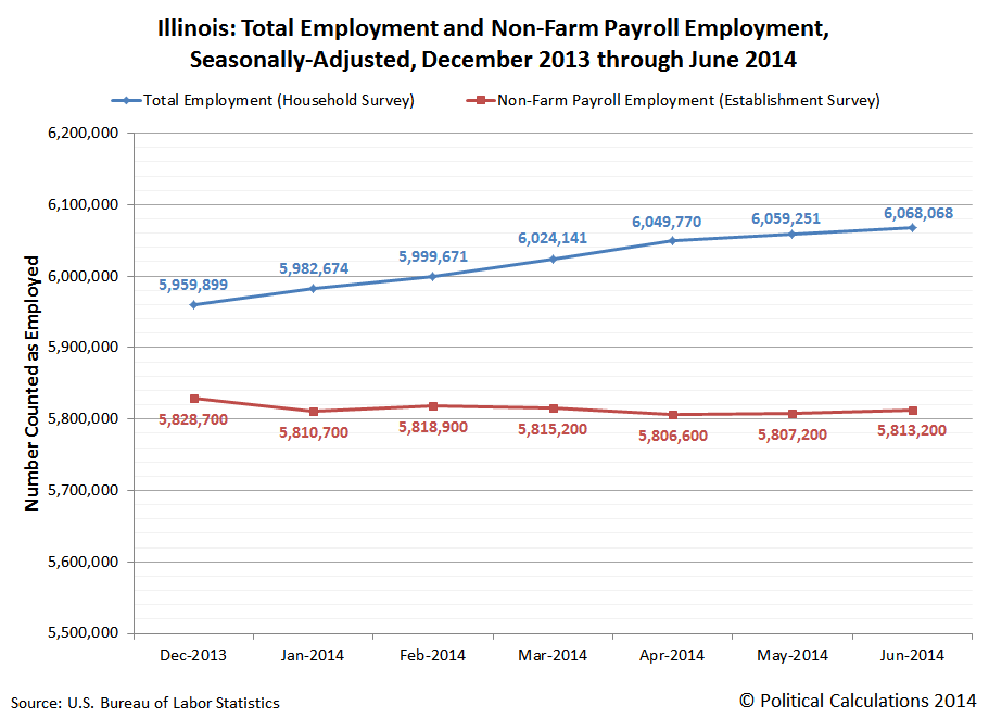 Illinois: Total Employment and Non-Farm Payroll Employment, Seasonally-Adjusted, December 2013 through June 2014