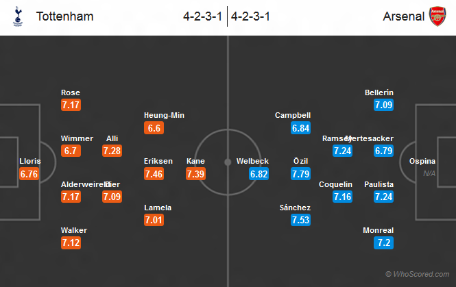 Possible Lineups, Team News, Stats - Tottenham vs Arsenal