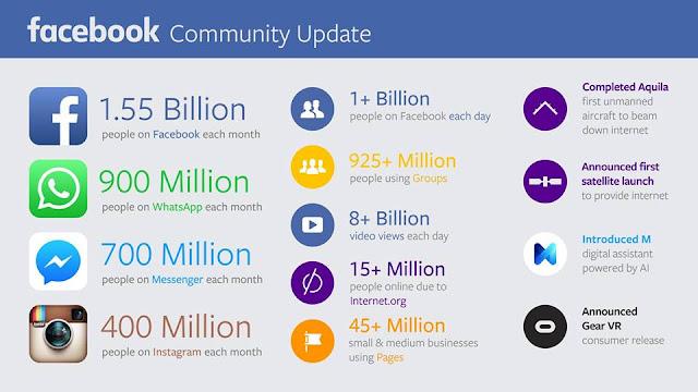 احصائية محدثة لموقع فيسبوك - انستغرام - واتساب