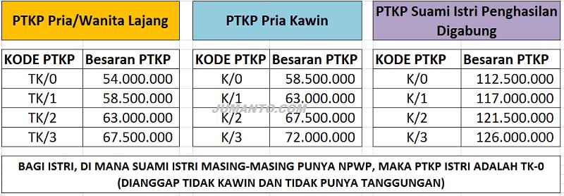 Penghasilan Tidak Kena Pajak 2019 (Tarif PTKP Terbaru)