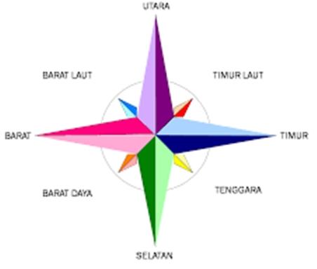 Bahasa Jawanya Utara Selatan Barat Dan Timur Website Pendidikan