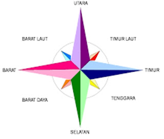 Bahasa Jawanya Utara, Selatan, Barat, Timur