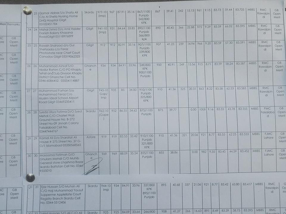 Dhq Hospital Rawalpindi Nursing Admission
